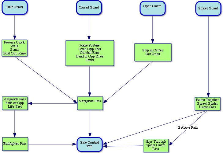 Flowchart in addition MKTG309 also Manufactur additionally Principaux symboles dalgorigramme moreover Fig1. on flow chart